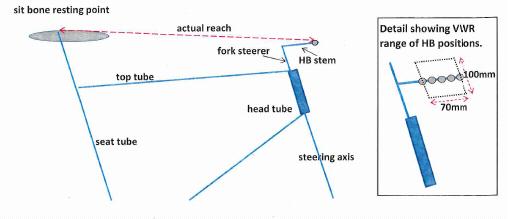 Reach Diagram 2